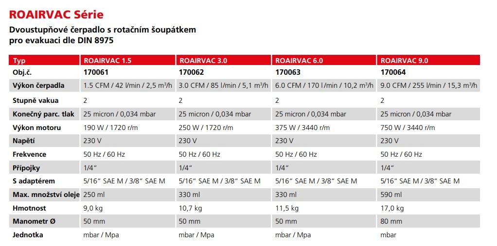 ROAIRVAC tabulka parametrov