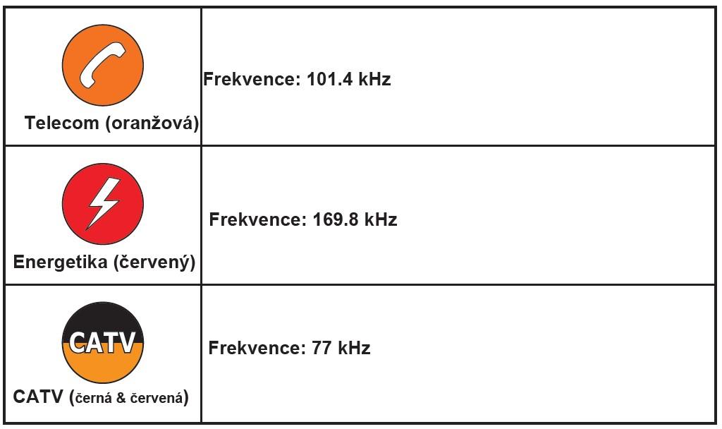 frekvencie markerov